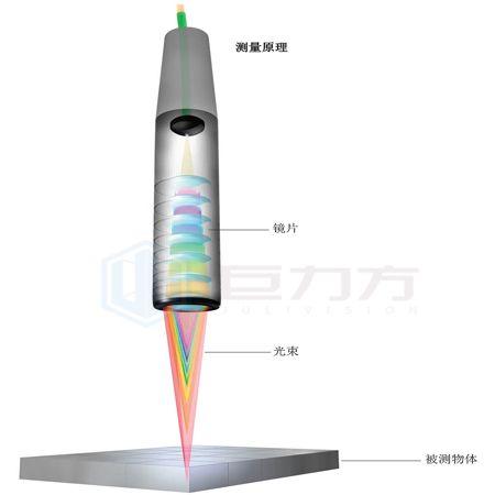 光谱共焦测量系统