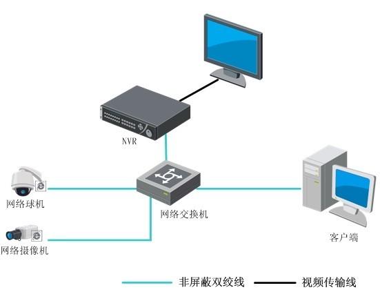 广州安装监控公司