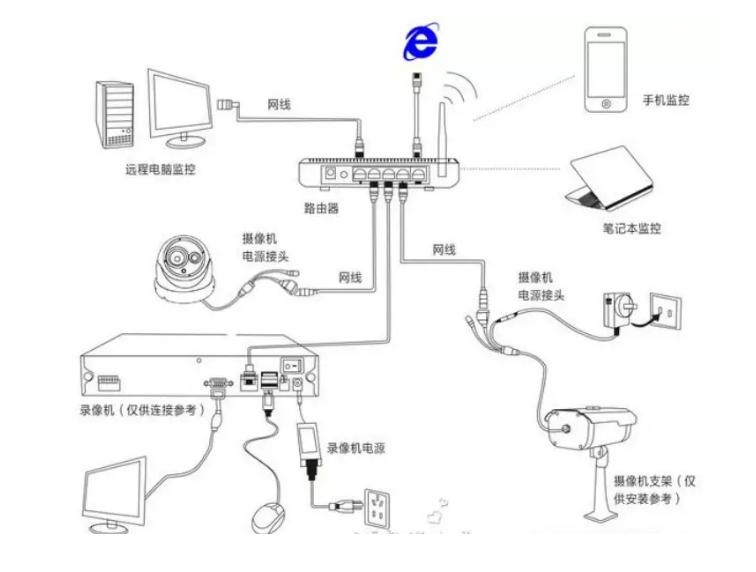 广州安装监控
